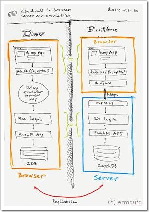 server-emulation
